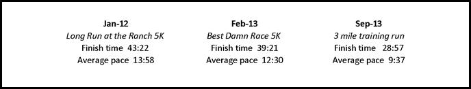 run times sept 2013